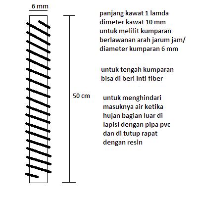 Cara membuat antena Telex